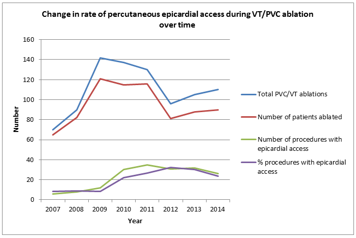 Change in rate of percutaneous epicardial access during VT/PVC ablation over time