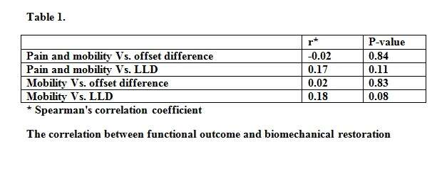The correlation between functional outcome and biomechanical restoration