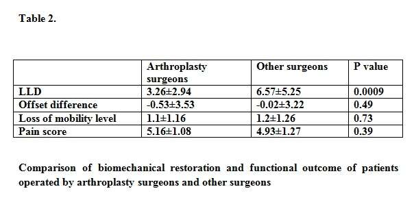 Comparison of biomechanical restoration and functional outcome of patients operated by arthroplasty surgeons and other surgeons