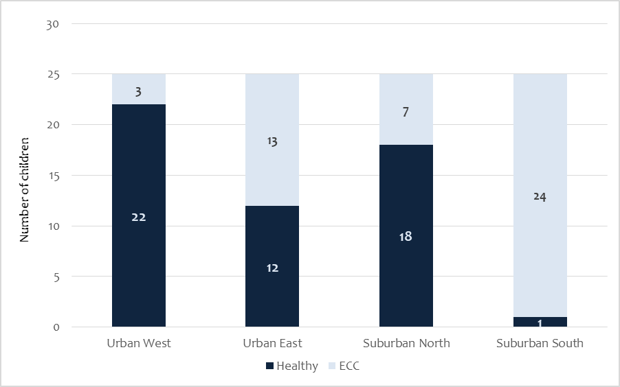 Figure 1. ECC distribution in urban and suburban sites in the capital city.