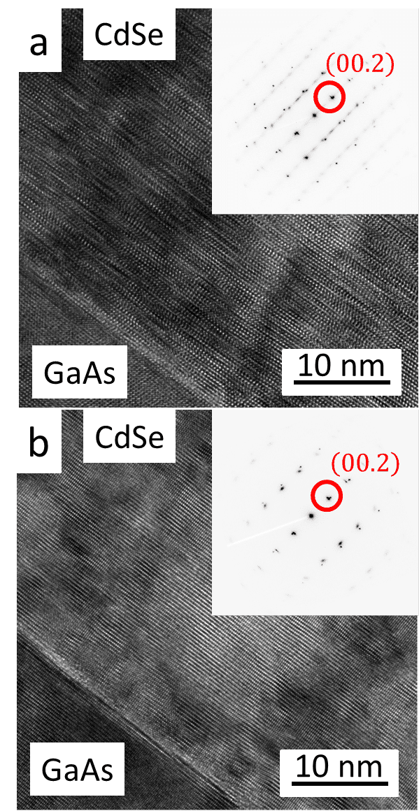 Figure 2. 90˚ rotated cross-sectional HR-TEM image taken from the interface of monocrystalline CdSe films deposited on GaAs(111)B (As terminated). (a) Highly defective film with SAED inset indicating that the CdSe [110] ZA is parallel to the GaAs [1-10]. (b) Defect free image with SAED inset indicating CdSe [1-10] ZA parallel to GaAs [11-2] ZA.