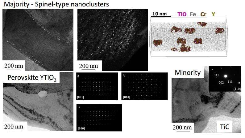 Fig. 1: Upper panel: characterization of majority of particles. DF TEM images illustrate distribution of these particles in different grains. APT image shows their size and composition. Bottom panel: characterization of other particles as perovskite YTiO3 (with three major orientations taken from EDT data) and TiC.